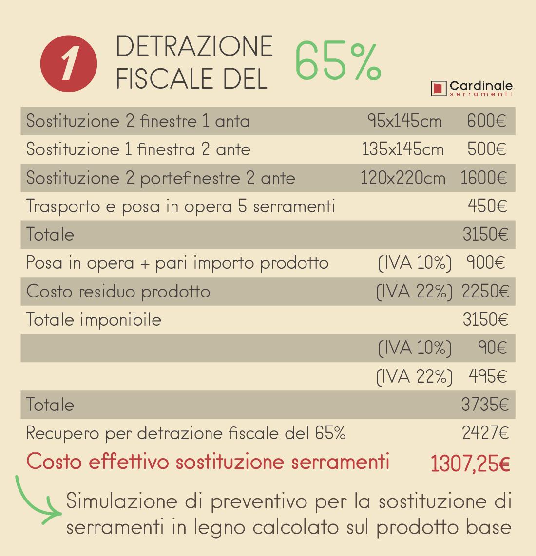 Detrazioni fiscali e sconto uteriore cardinale serramenti - Detrazione 65 finestre ...