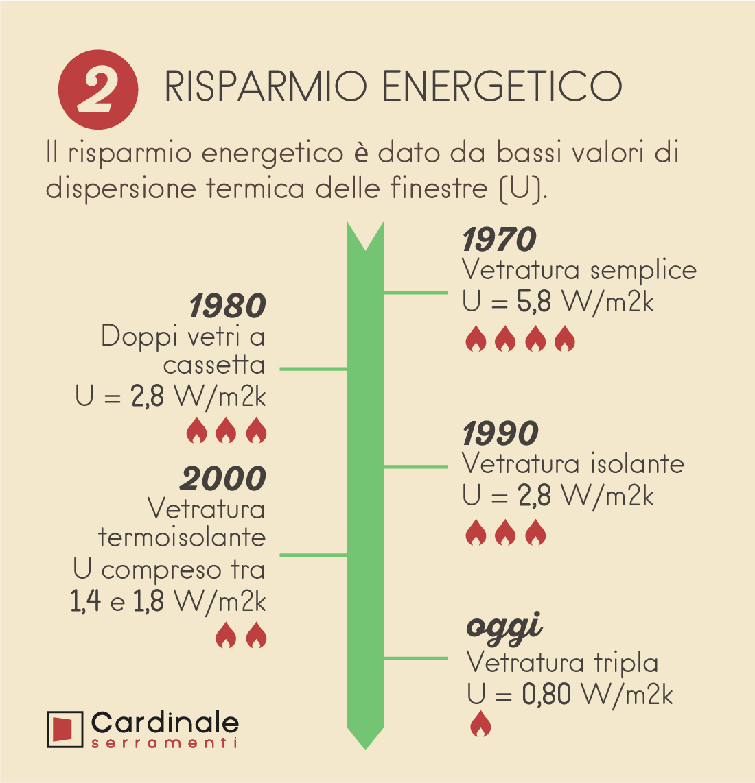 2-risparmio-energetico