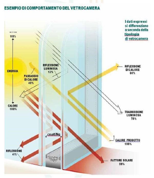Le differenti tipologie di vetro cardinale serramenti - Vetrocamera basso emissivo prezzi ...