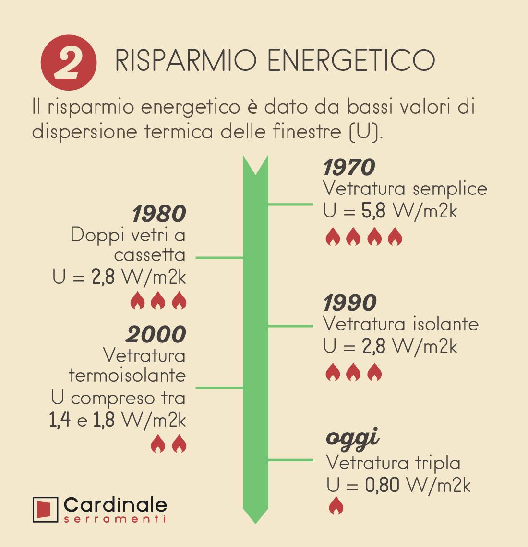 Detrazioni fiscali e sconto uteriore cardinale serramenti - Detrazioni fiscali per risparmio energetico 2015 ...